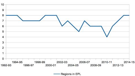 Number of regions represented in Premier League by season